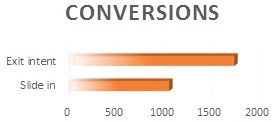 Pop-up conversions